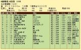 第9S:06月2週 名古屋優駿 競争成績