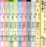 第10S:08月2週 函館2歳S 出馬表