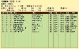 第11S:03月4週 泥@イペルシュバリエ 競争成績