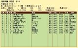 第7S:2月4週 京都記念 競争成績