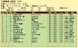 第7S:11月4週 兵庫ジュニアグランプリ 競争成績