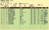 第16S:03月5週 マーチS 成績