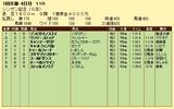 第10S:01月2週 シンザン記念 競争成績