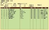 第9S:02月1週 根岸S 競争成績