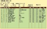 第15S:08月3週 クイーンS 成績