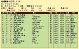 第9S:09月3週 セントウルS 競争成績