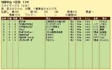 第8S:12月2週 ステイヤーズS 競争成績