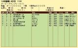第14S:09月4週 ダービーGP 成績