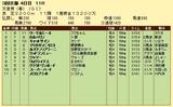 第8S:5月1週 天皇賞春 競争成績