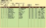 第9S:03月4週 阪神大賞典 競争成績