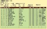 第16S:04月2週 桜花賞 成績