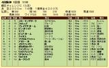 第6S:9月3週 朝日チャレンジC 競争成績