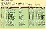 第15S:09月3週 日本テレビ盃 成績