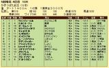 第9S:05月1週 かきつばた記念 競争成績