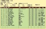 第7S:10月3週 白山大賞典 競争成績