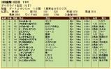 第10S:03月4週 ダイオライト記念 競争成績