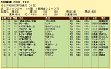 第16S:12月5週 ラジオNIKKEI杯2歳S 成績