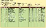 第5S:12月5週 兵庫ゴールドトロフィー 競争成績