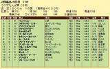 第8S:7月1週 ラジオたんぱ賞 競争成績