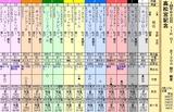 第12S:03月5週 高松宮記念