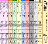 第11S:09月5週 神戸新聞杯 出馬表