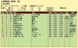 第9S:09月4週 泥@ウールヴルーン 競争成績