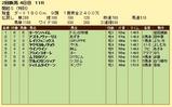 第10S:07月4週 泥@ヨーツンハイム 競争成績