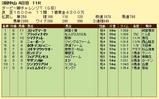 第11S:04月1週 ダービー卿チャレンジトロフィー 競争成績