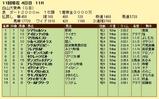 第15S:10月3週 白山大賞典 成績