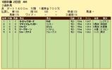 第11S:01月1週 リッキー@マキシマムバスター 競争成績