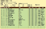 第11S:05月1週 兵庫チャンピオンシップ 競争成績