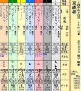 第8S:1月3週 京成杯 出馬表