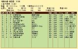第10S:02月2週 小倉大賞典 競争成績