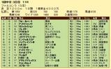 第12S:03月3週 ファルコンS 成績