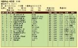 第9S:12月3週 朝日杯FS 競争成績