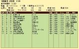 第7S:2月1週 東京新聞杯 競争成績