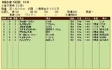 第12S:02月1週 小倉大賞典 成績