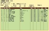第5S:4月1週 産経大阪杯 競争成績