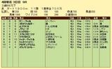 第10S:04月1週 泥@ムフウエセ 競争成績