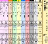 第14S:02月1週 東京新聞杯