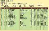 第11S:05月4週 目黒記念 競争成績