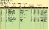 第7S:3月3週 中山牝馬S 競争成績