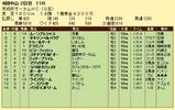 第7S:9月3週 京成杯オータムHC 競争成績