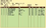 第7S:7月3週 北九州記念 競争成績