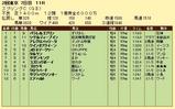 第12S:05月3週 京王杯スプリングC 成績