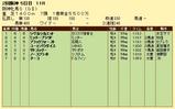 第15S:04月2週 阪神牝馬S 成績
