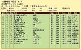 第9S:12月4週 名古屋グランプリ 競争成績