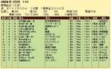 第13S:05月4週 群馬記念 成績