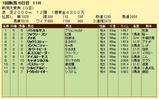 第8S:5月3週 新潟大賞典 競争成績