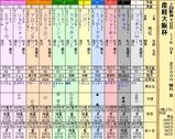 第5S:4月1週 産経大阪杯 出馬表